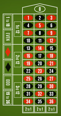 Roulette pay scale track gambling losses